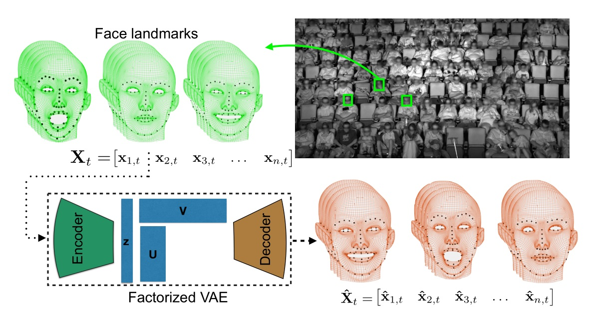 This facial recognition system tracks how you're enjoying a movie