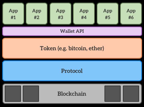 "Yesterday's ""plastics"" are today's crypto tokens"