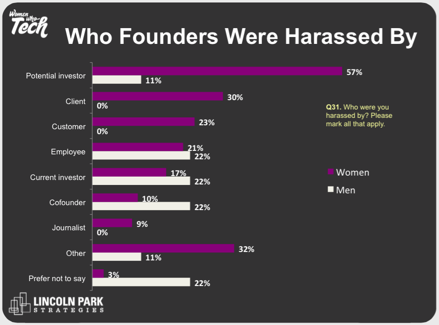 Survey adds detail to patterns of sexism and harassment in the tech industry