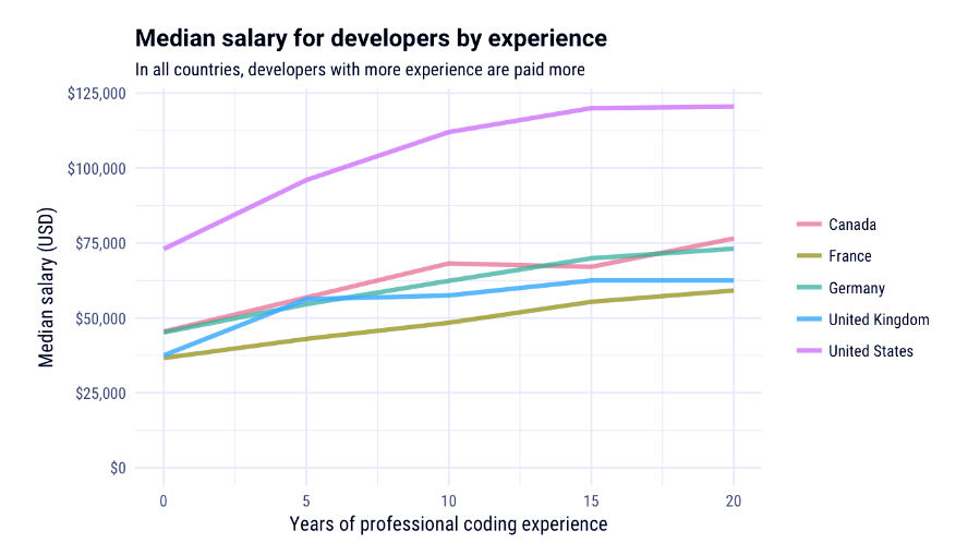 Stack Overflow's developer salary calculator tells you how much money you should be making