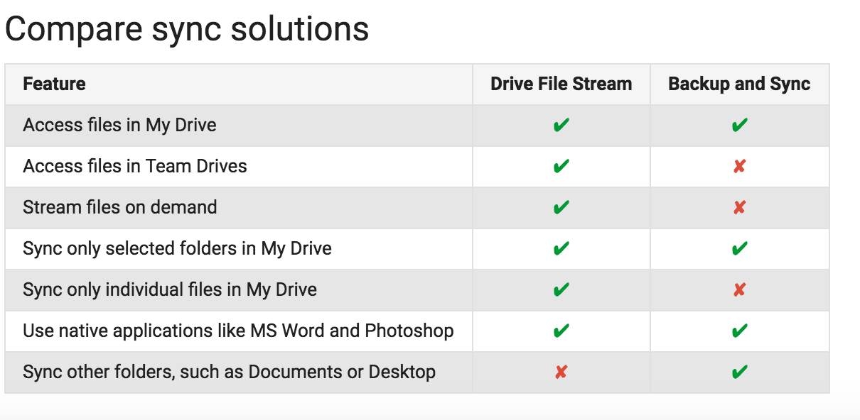 Google launches Drive File Stream to replace the Google Drive desktop app for G Suite users