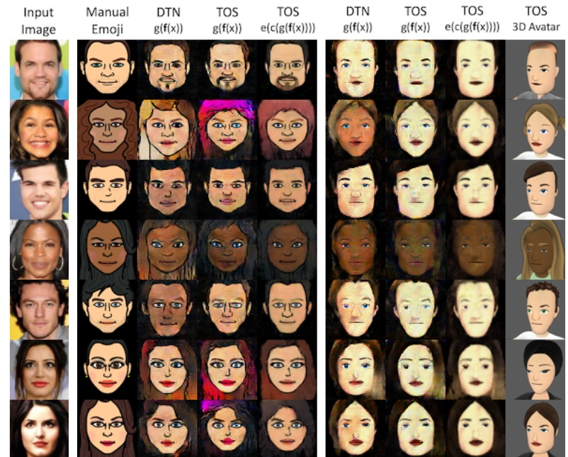 Facebook research automatically creates an avatar from a photo