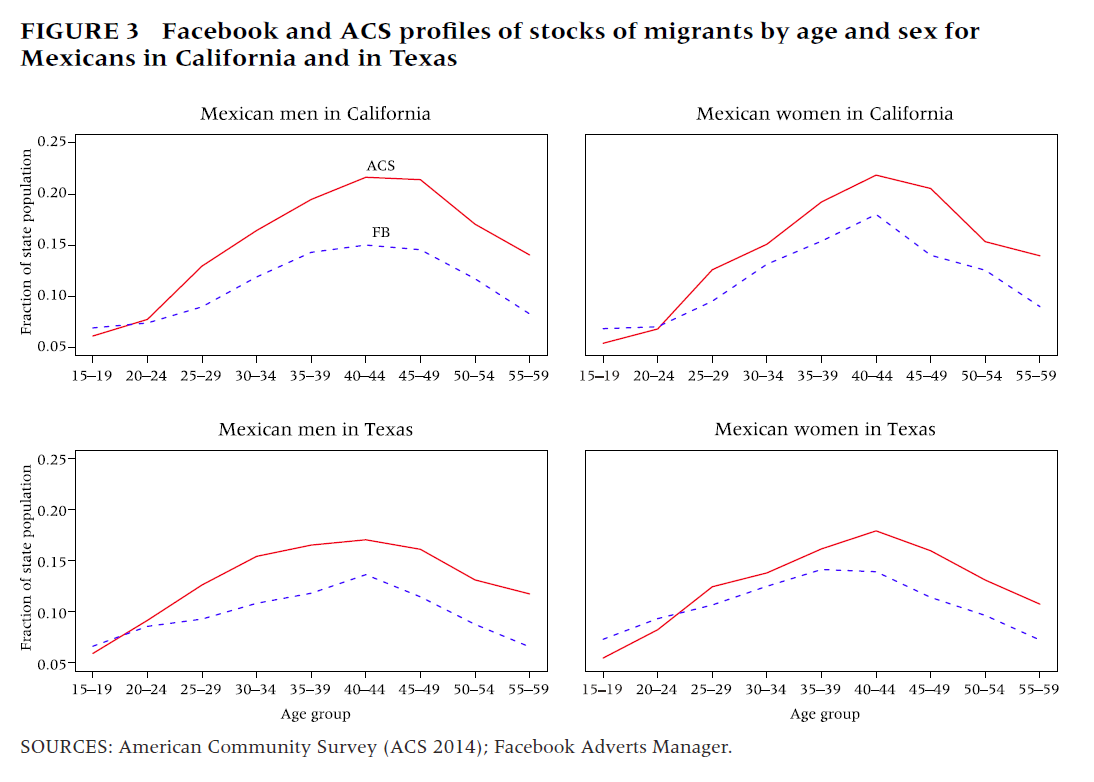 Facebook's ad targeting tools could be a valuable supplement to census data