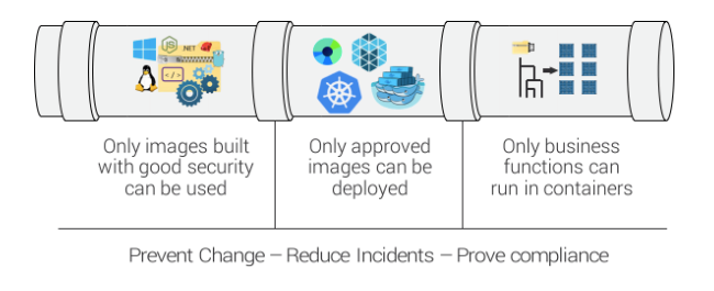 Google, IBM and others launch an open source API for keeping tabs on software supply chains