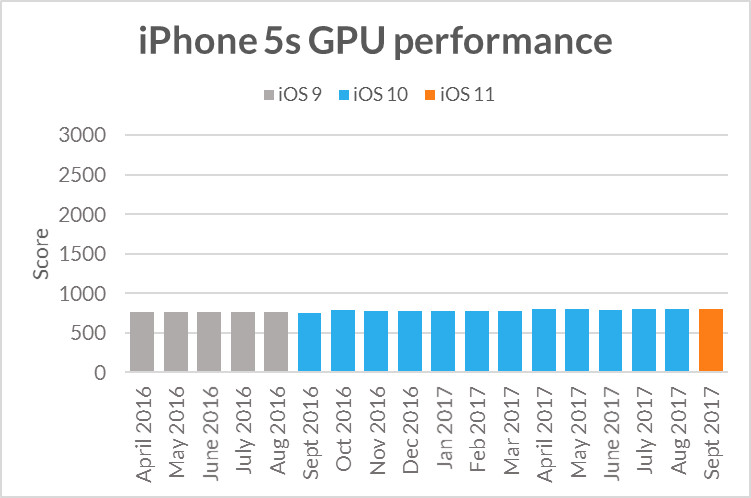 Benchmarks contradict 'Apple slowed down my iPhone' claims