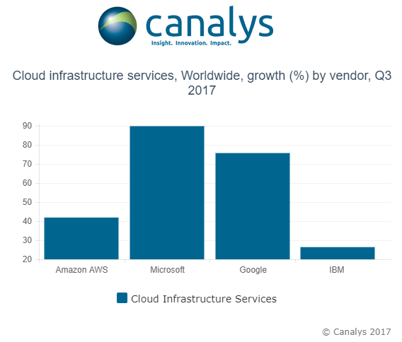 AWS continues to rule the cloud infrastructure market