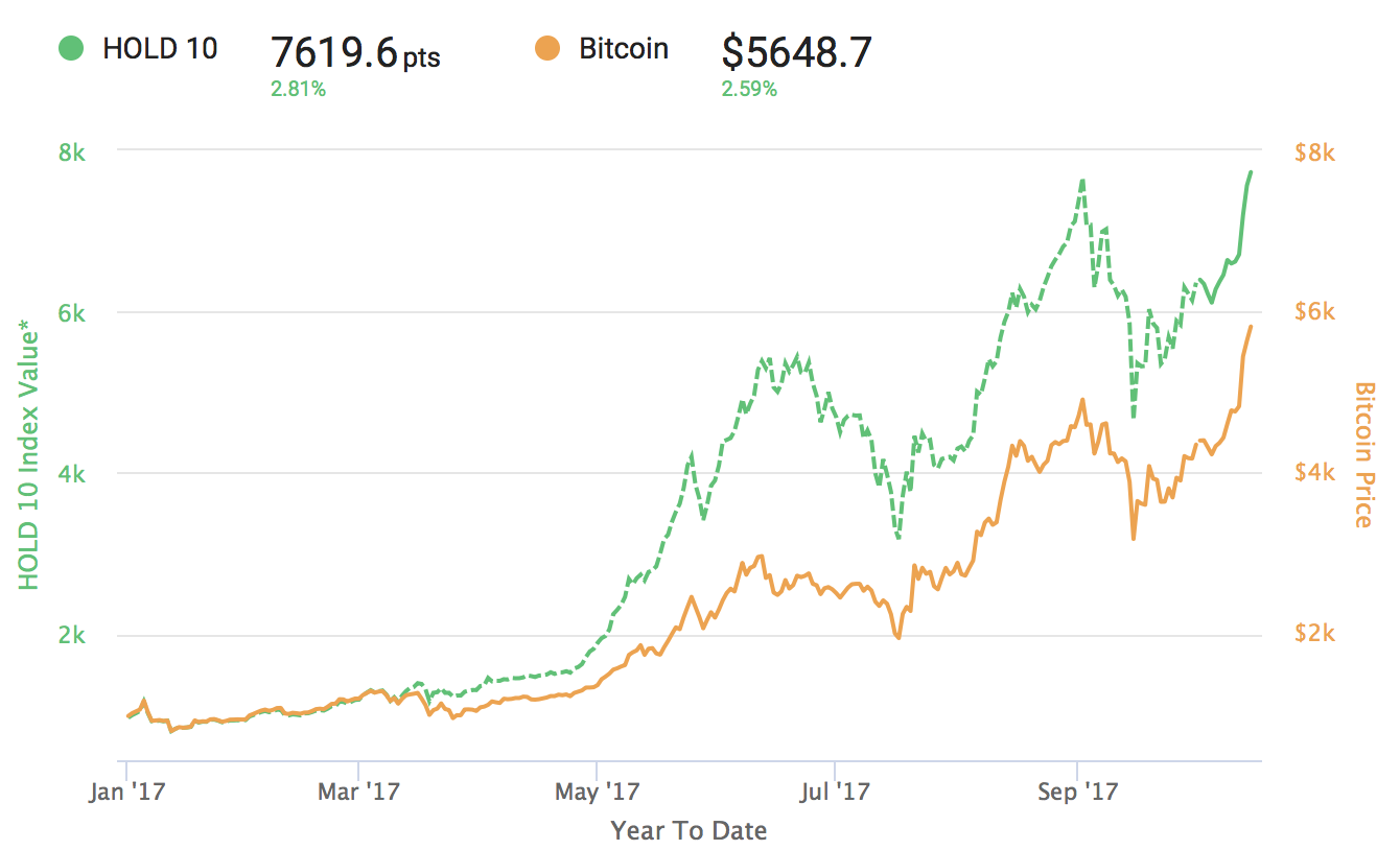 The HOLD 10 Index is a passively managed fund of the top 10 cryptocurrencies