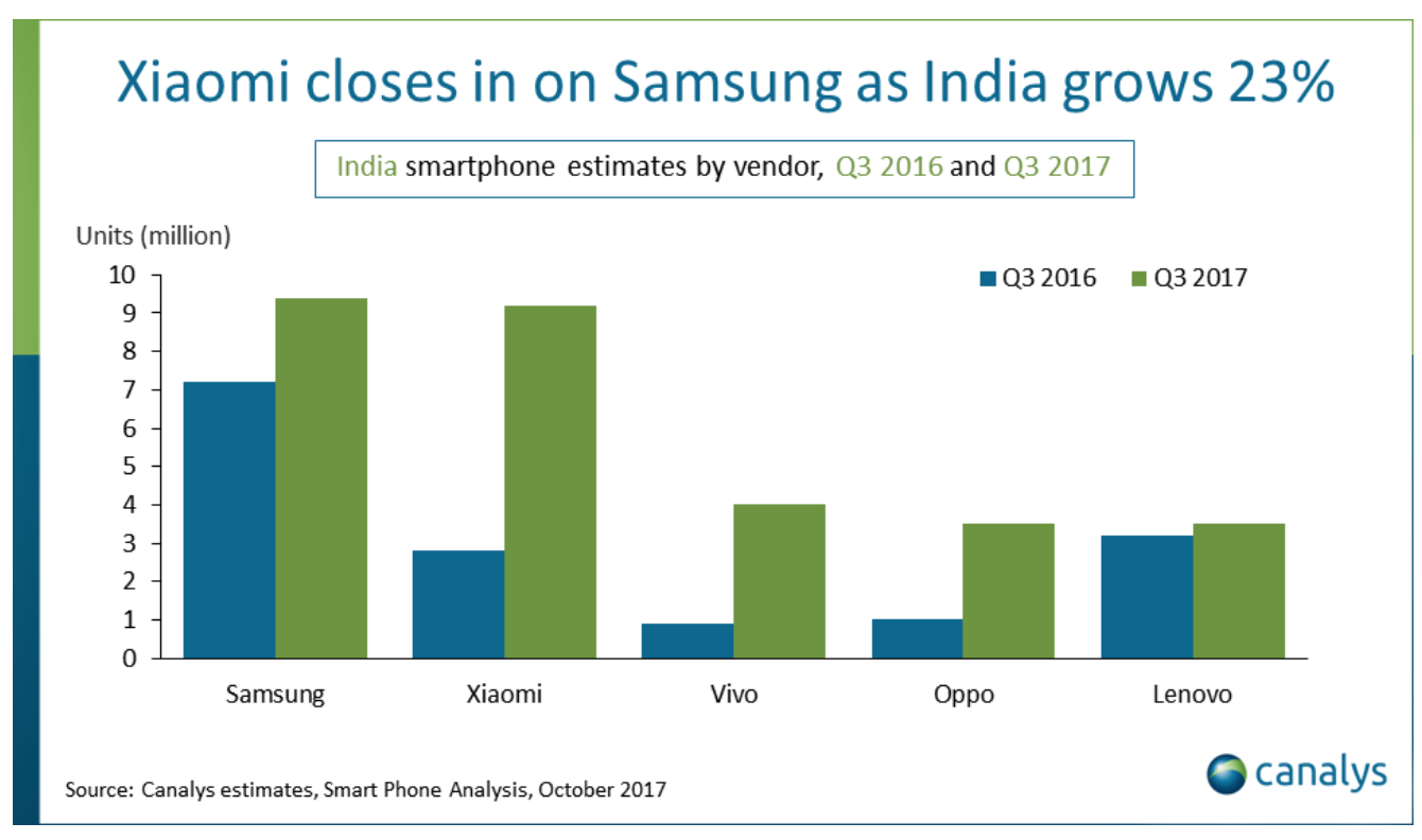 India overtakes the US to become the world's second largest smartphone market