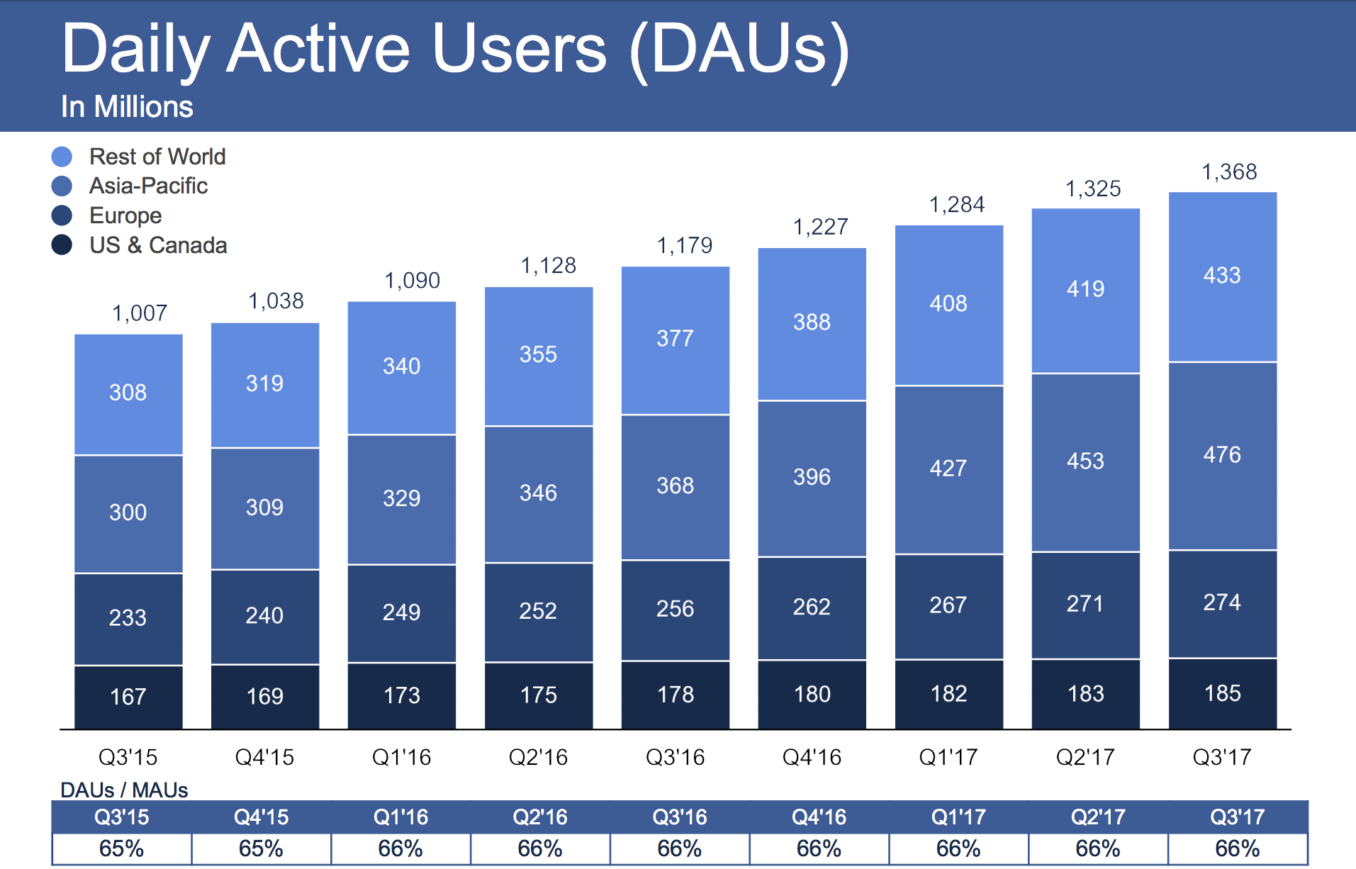 Facebook beats in Q3 with $4.7B profit and 2.07B users despite Russia's shadow