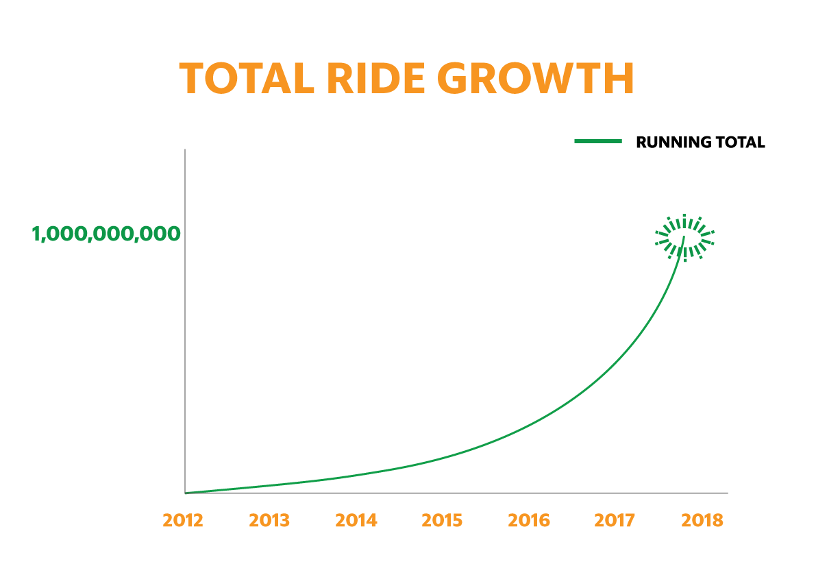 Uber rival Grab crosses 1 billion rides in Southeast Asia
