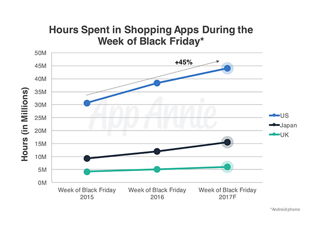 Black Friday will be the biggest mobile shopping day ever in the U.S., forecast claims