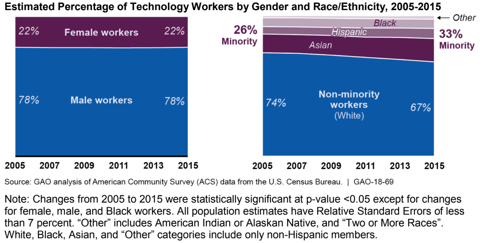 Federal agencies need to improve how they collect tech diversity data, report says