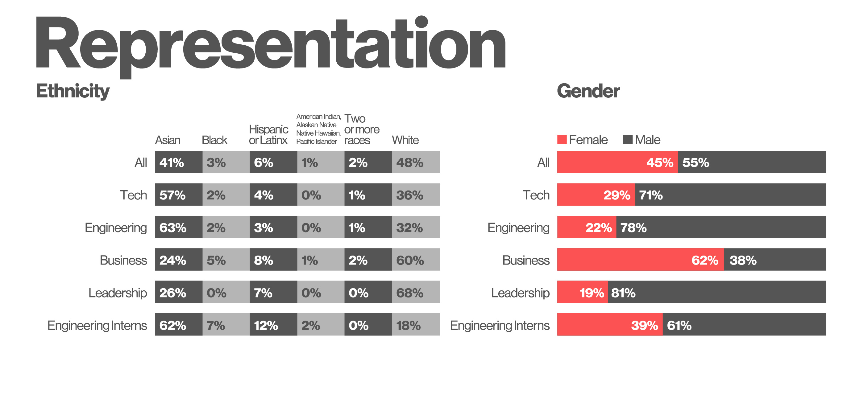 Pinterest beat hiring goals for women in engineering, missed for underrepresented minorities