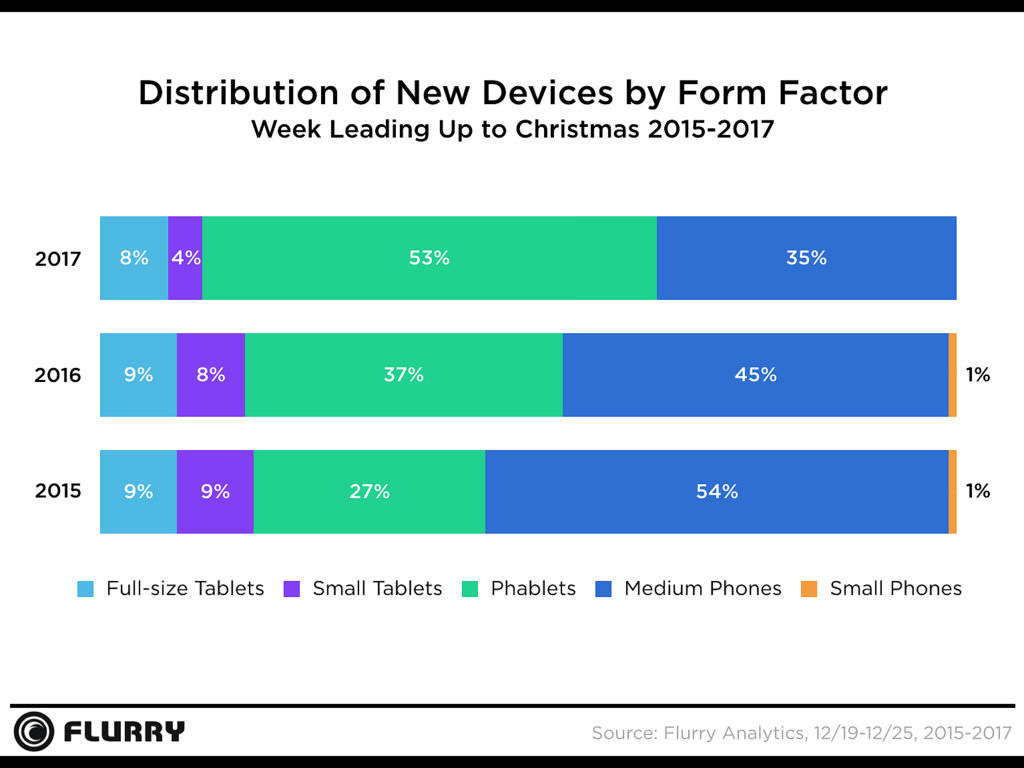Apple devices again saw the most activations during the holidays