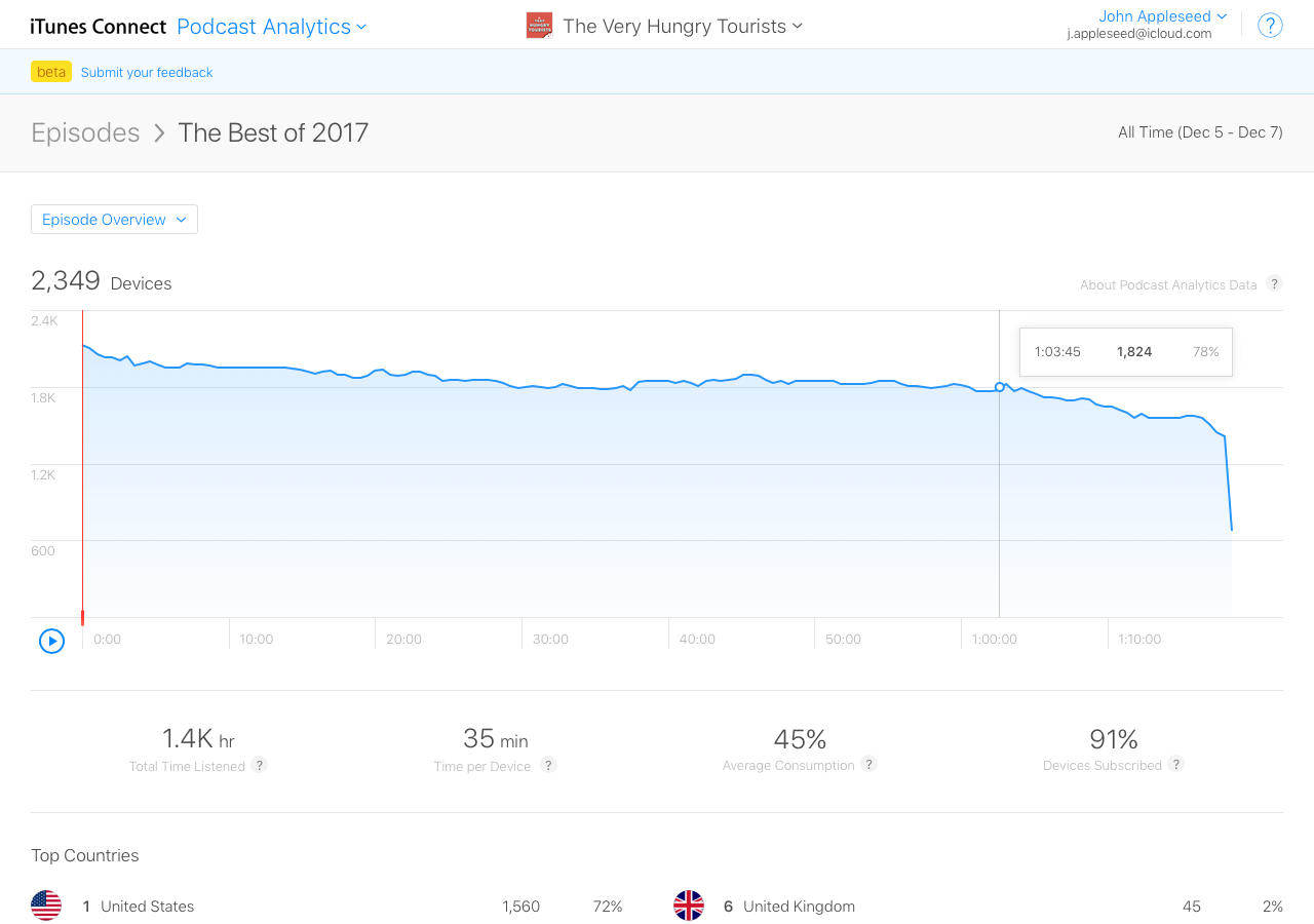 Apple launches its podcast analytics service into beta