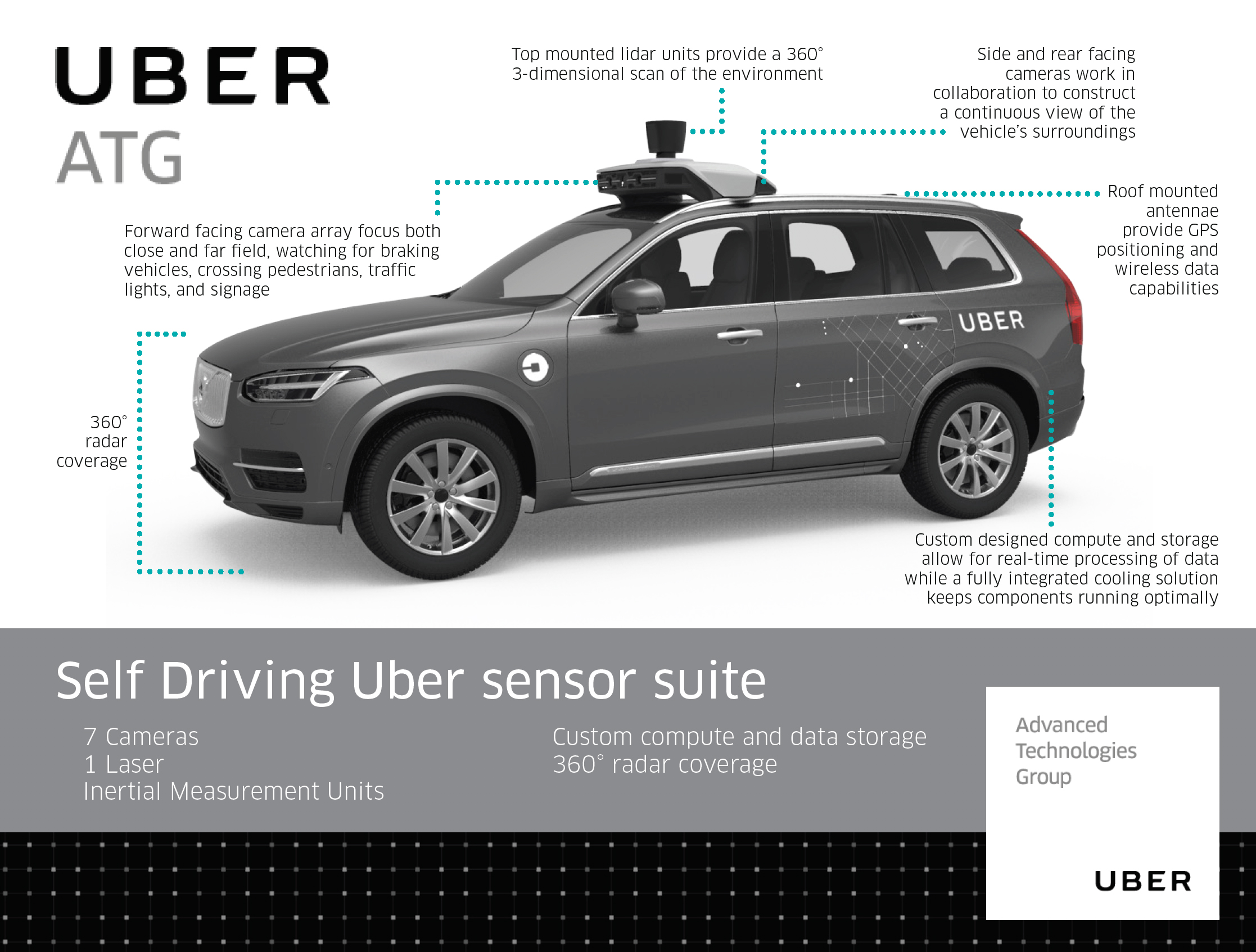 Here's how Uber's self-driving cars are supposed to detect pedestrians