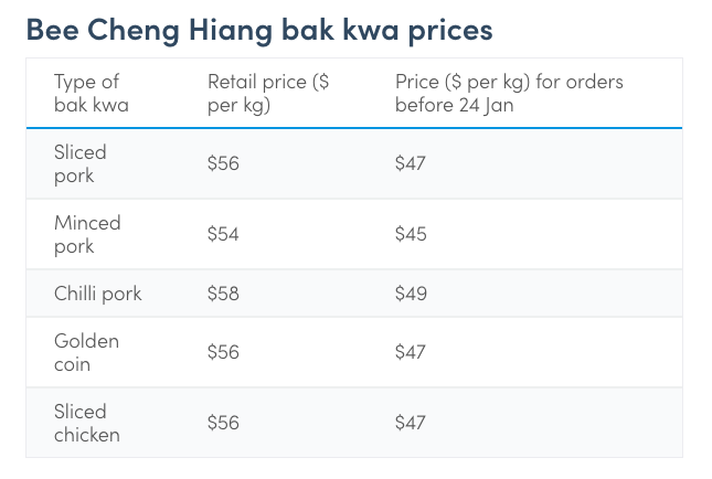 Bak Kwa Prices in Singapore 2019 – Bulk Orders for Chinese New Year Now Open